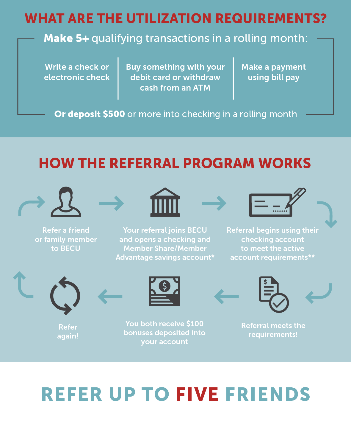 Graphic of How the Referral Program Works